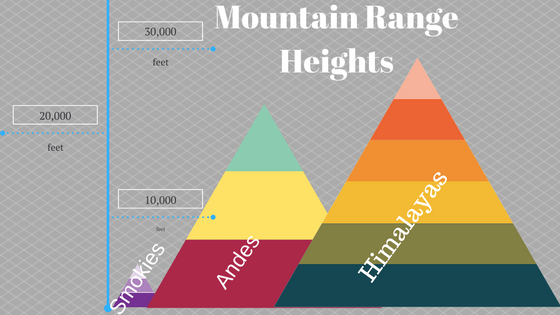 A comparison of mountain ranges' heights Smokies, Andes, Himalayas