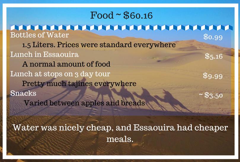Morocco Food Budget