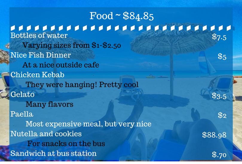 Cuba havana food cost budget