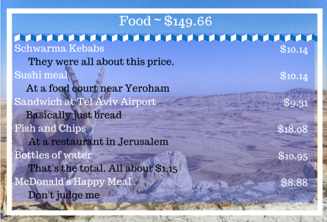 trip to israel cost