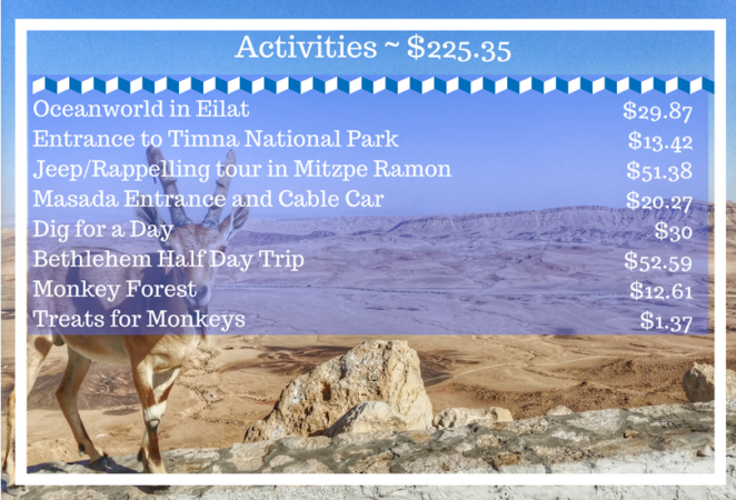 how much is a trip to israel