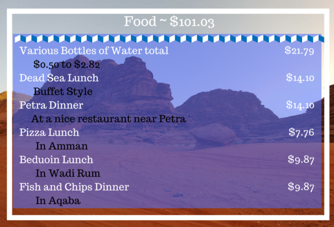jordan food costs